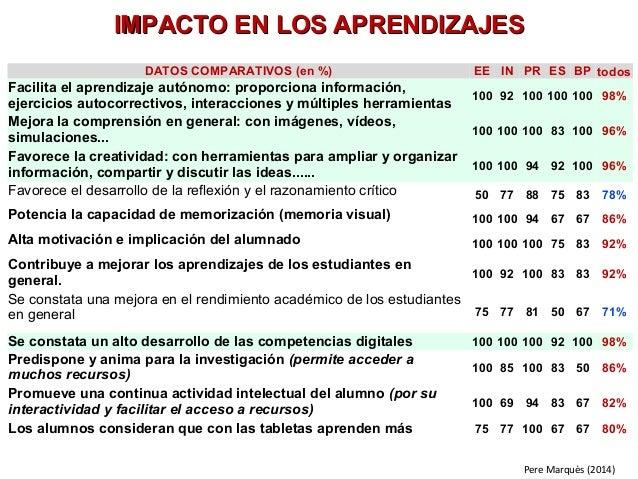 IMPACTO EENN LLOOSS AAPPRREENNDDIIZZAAJJEESS  DATOS COMPARATIVOS (en %) EE IN PR ES BP todos  Facilita el aprendizaje autó...