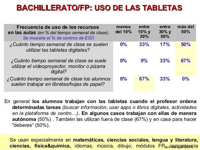 BBAACCHHIILLLLEERRAATTOO//FFPP:: UUSSOO DDEE LLAASS TTAABBLLEETTAASS  Se usan especialmente en matemáticas, ciencias socia...