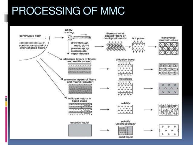 Metal Matrix Composite Mmc
