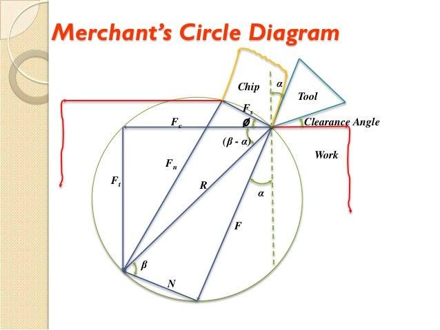 Metal cutting 2 28 merchants circle diagram work tool ccuart Choice Image