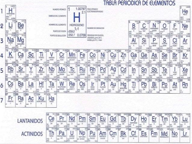 Metales alcalinotérreos Slide 2