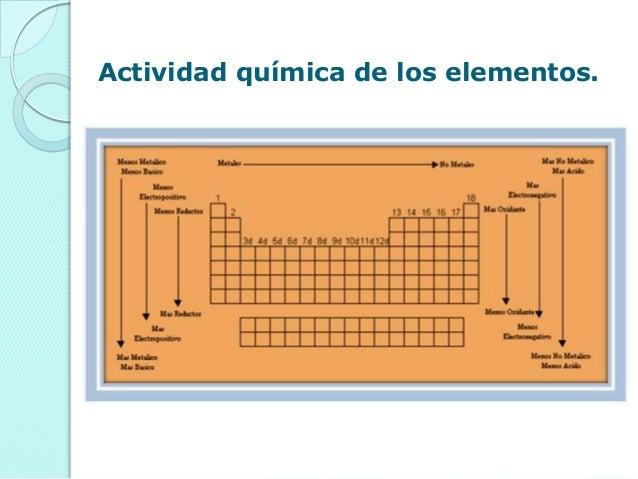 actividad qumica de los elementos - Tabla Periodica Metales No Metales Gases Nobles