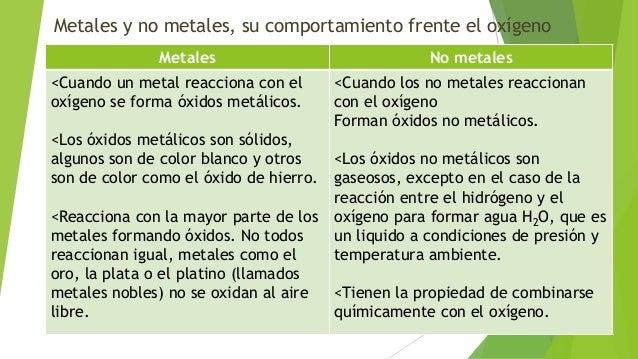 Metales Y No Metales Su Comportamiento Frente Al Oxigeno Y óxidos Me