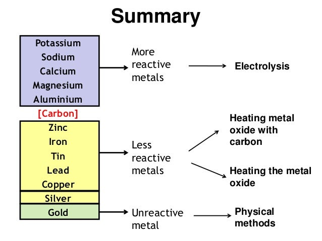 extraction of metals Worker's health: the mining of raw materials for electronic products including silicon, aluminum, copper, lead, and gold contributes to increased respiratory problems for workers, such as silicosis, tuberculosis, bronchitis, and lung cancer gold mines are the leading source of mercury air.