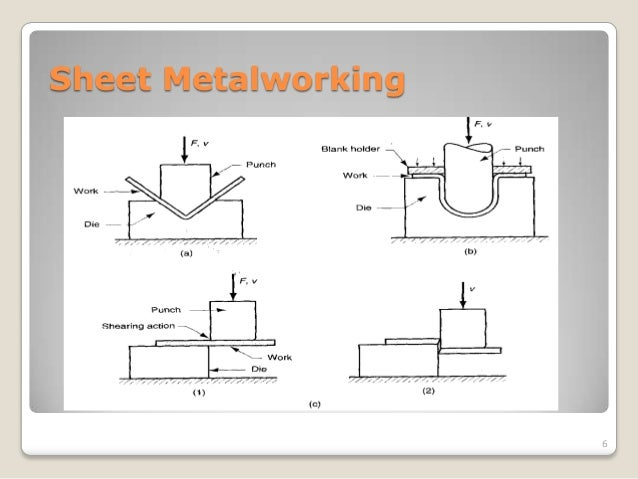 Metal Forming Defects