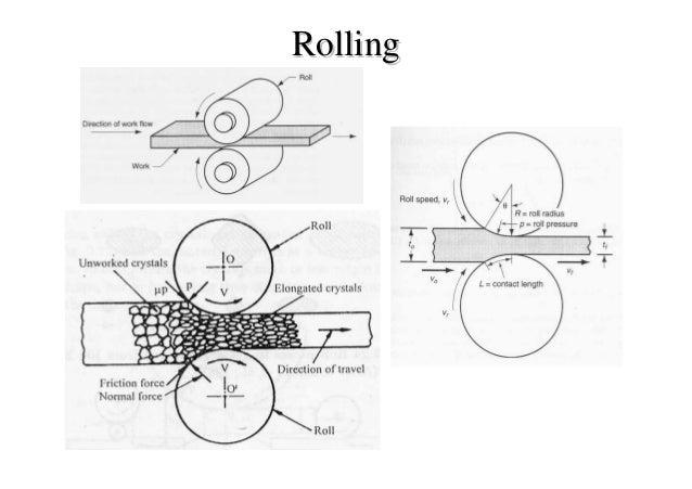 rolling process in metal forming pdf