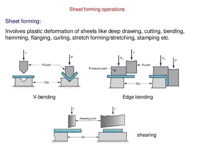 Metal Forming Processes With Analysis