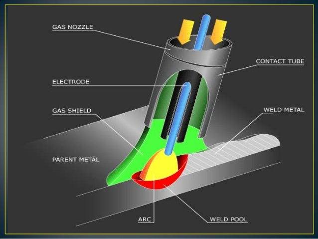 metal inert gas welding 7 638?cb=1351833367 metal inert gas welding mig welding gun diagram at bakdesigns.co