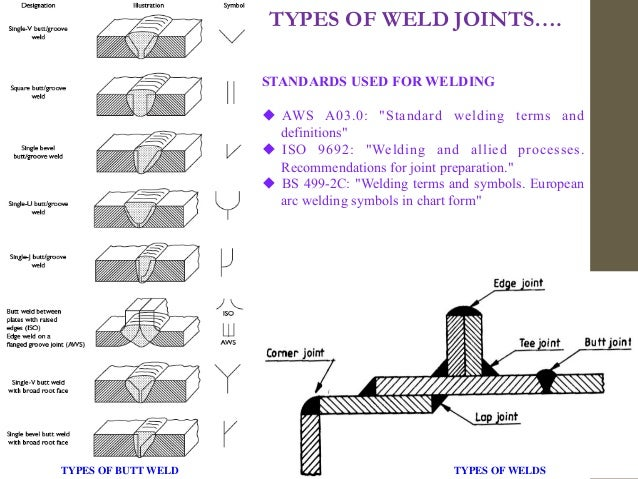 Metal Joining Processes Welding Riveting Bolting Brazing Solderi