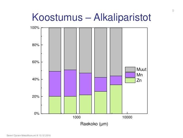 Koostumus – Alkaliparistot Severi Ojanen Metallifoorumi III 13.12.2016 1000 10000 0% 20% 40% 60% 80% 100% Raekoko (µm) Muu...