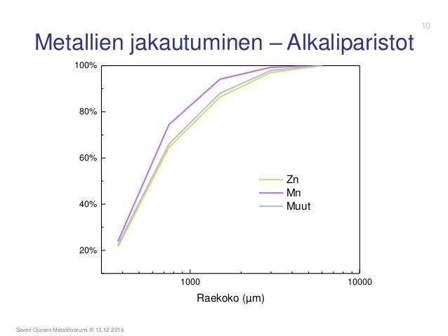Metallien jakautuminen – Alkaliparistot Severi Ojanen Metallifoorumi III 13.12.2016 1000 10000 20% 40% 60% 80% 100% Raekok...