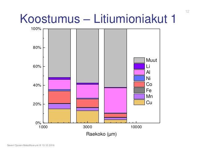 1000 3000 10000 0% 20% 40% 60% 80% 100% Raekoko (µm) Muut Li Al Ni Co Fe Mn Cu Koostumus – Litiumioniakut 1 Severi Ojanen ...