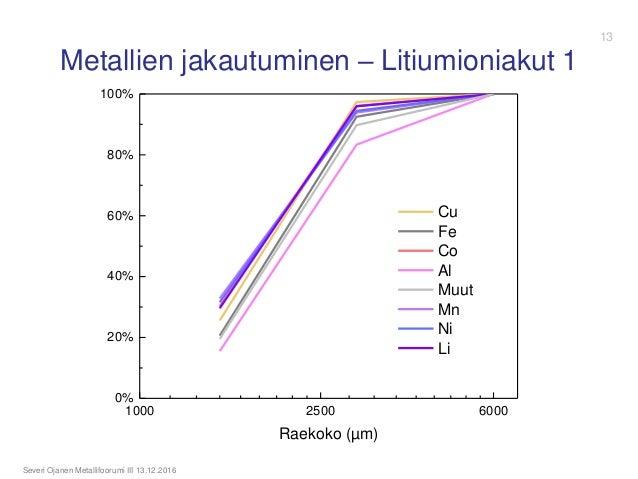 1000 2500 6000 0% 20% 40% 60% 80% 100% Raekoko (µm) Cu Fe Co Al Muut Mn Ni Li Metallien jakautuminen – Litiumioniakut 1 Se...