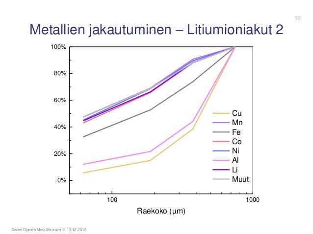 Metallien jakautuminen – Litiumioniakut 2 Severi Ojanen Metallifoorumi III 13.12.2016 100 1000 0% 20% 40% 60% 80% 100% Rae...