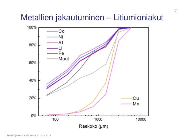 Metallien jakautuminen – Litiumioniakut Severi Ojanen Metallifoorumi III 13.12.2016 17