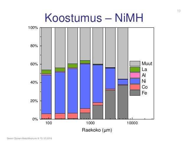 Koostumus – NiMH Severi Ojanen Metallifoorumi III 13.12.2016 100 1000 10000 0% 20% 40% 60% 80% 100% Raekoko (µm) Muut La A...