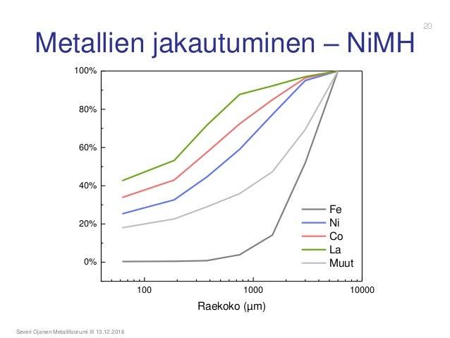 Metallien jakautuminen – NiMH Severi Ojanen Metallifoorumi III 13.12.2016 100 1000 10000 0% 20% 40% 60% 80% 100% Raekoko (...