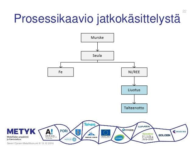Prosessikaavio jatkokäsittelystä Severi Ojanen Metallifoorumi III 13.12.2016 22
