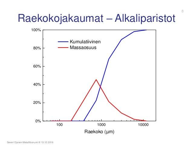 Raekokojakaumat – Alkaliparistot Severi Ojanen Metallifoorumi III 13.12.2016 100 1000 10000 0% 20% 40% 60% 80% 100% Raekok...