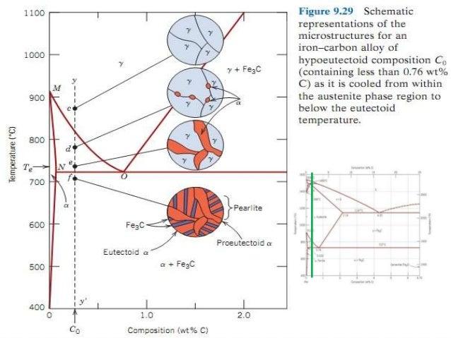 Metallurgy basics (Iron phase diagram)