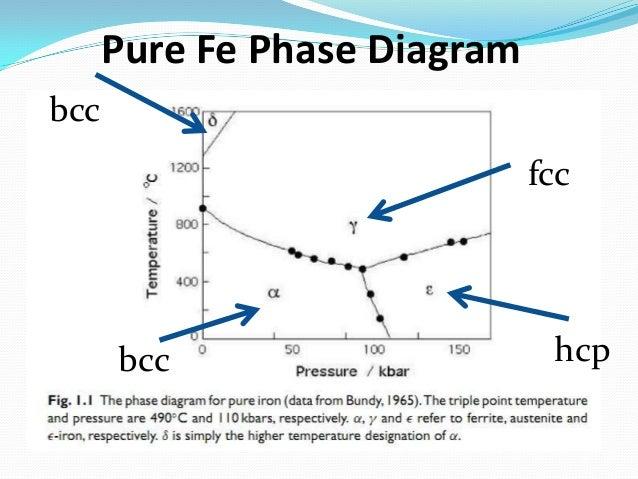 Metallurgy Basics  Iron Phase Diagram