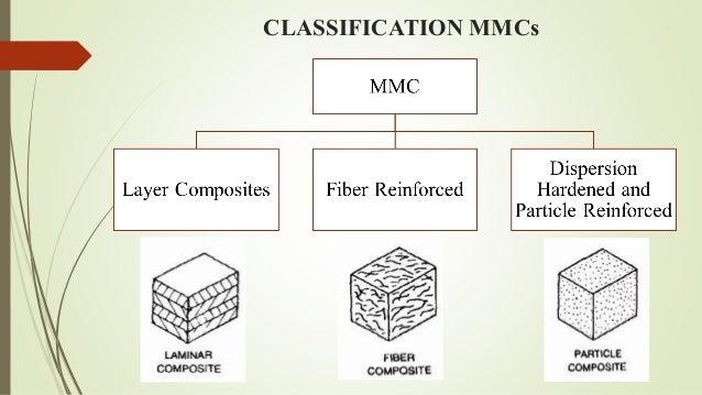 Metal Matrix Composites Mmc