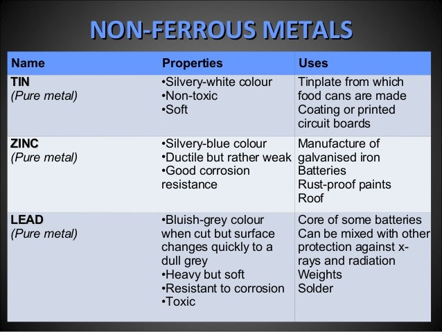 Ferrous Metal and Non-Ferrous Metal for Design and Technology