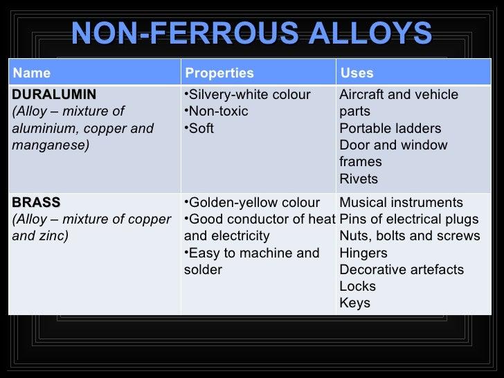 Metal Non Ferrous