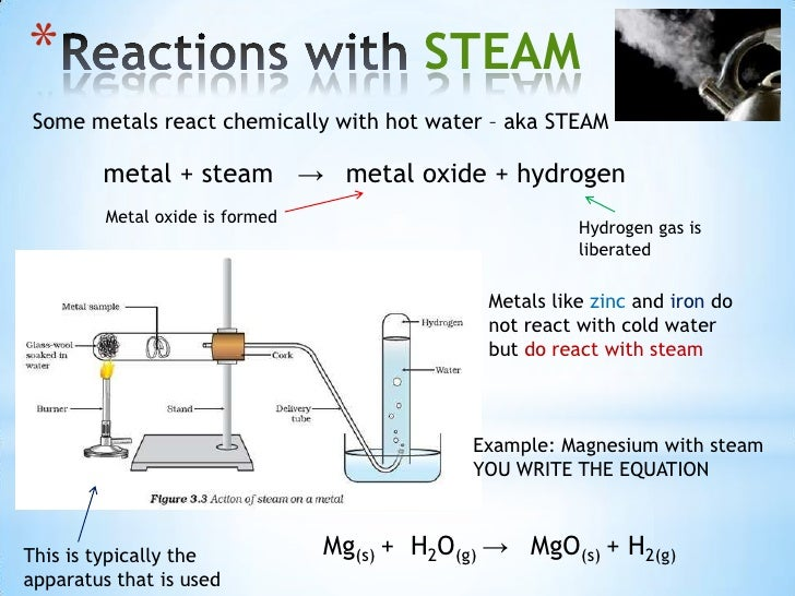 an experiment showing the reaction properties of hydrogen and oxygen gas with fire The higher the metal in the reactivity series the more reactive the metal with water the following experiments shows the reaction of metals with cold properties of hydrogen gas (a)physical properties fixed proportions of hydrogen and oxygen when ignited explode violently producing a.