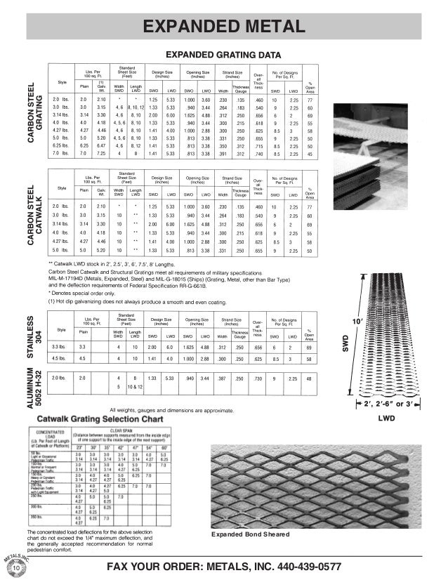 Metals, Inc. Product Catalog - Expanded, Perforated, Wire Cloth, Grat…
