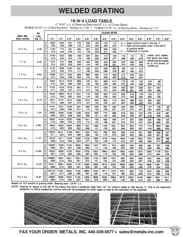 Delighted wire mesh weight table gallery electrical and wiring weight of welded wire fabric dolgular greentooth Images