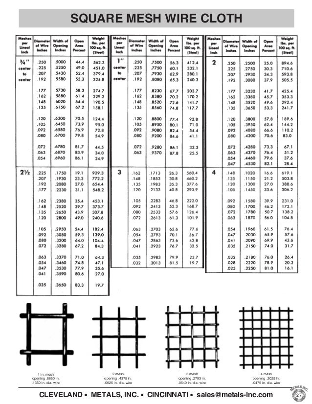 Wire mesh open area chart wire center metals inc product catalog expanded perforated wire cloth grat rh slideshare net wire mesh table wire gauge chart keyboard keysfo Gallery