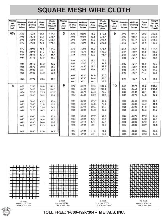 Fine Welded Wire Fabric Area Vignette - Wiring Diagram Ideas ...