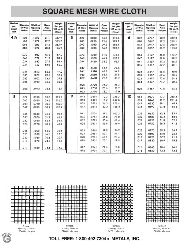 Steel wire mesh gauge chart images wiring table and diagram sample steel wire mesh gauge chart gallery wiring table and diagram wire gauge mesh chart gallery wiring greentooth Images