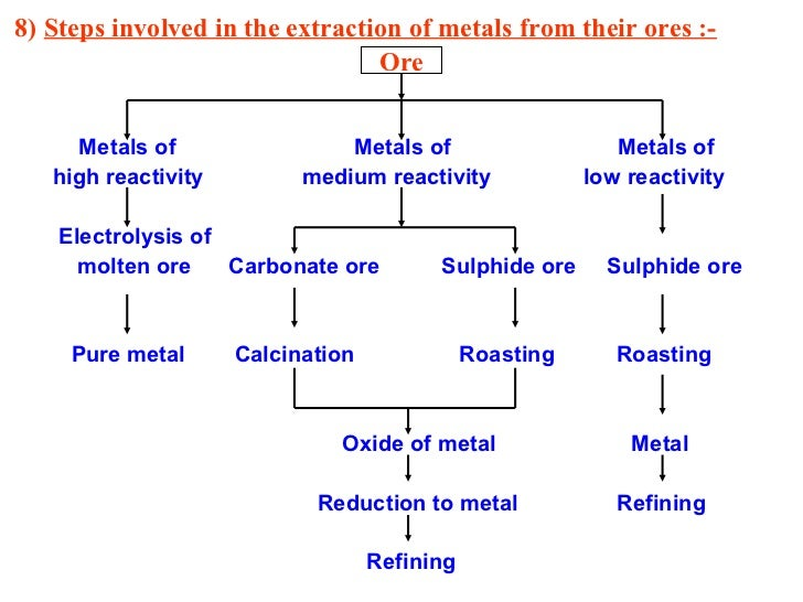 IGCSE Extraction of Metals From Ores Notes