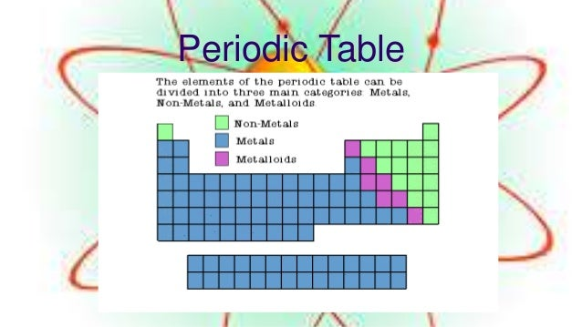 materials metals and non metals Free question bank for 8th class chemistry materials : metals and non-metals metals and non metals hots subjective problems.