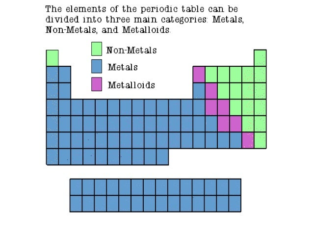 Metals non metals and metalloids metals nonmetals and metalloids 2 color and label your periodic table like the one below urtaz Gallery