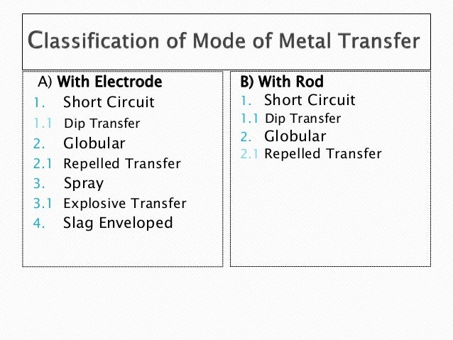 metal transferall forces acting in metal transfer process; 14 a) with electrode 1 short circuit