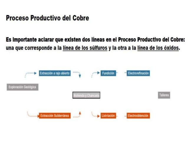 El valor del cobre en el mercado internacional depende del grado de pureza que él posee.Normalmente se comercializan tres ...