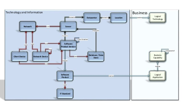 Technology and Business Meta Model Schematic View