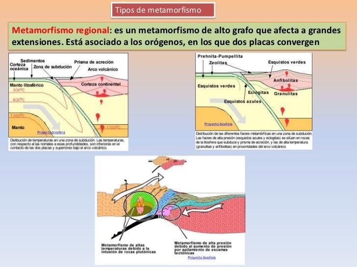 Tipos de metamorfismoMetamorfismo regional: es un metamorfismo de alto grafo que afecta a grandesextensiones. Está asociad...