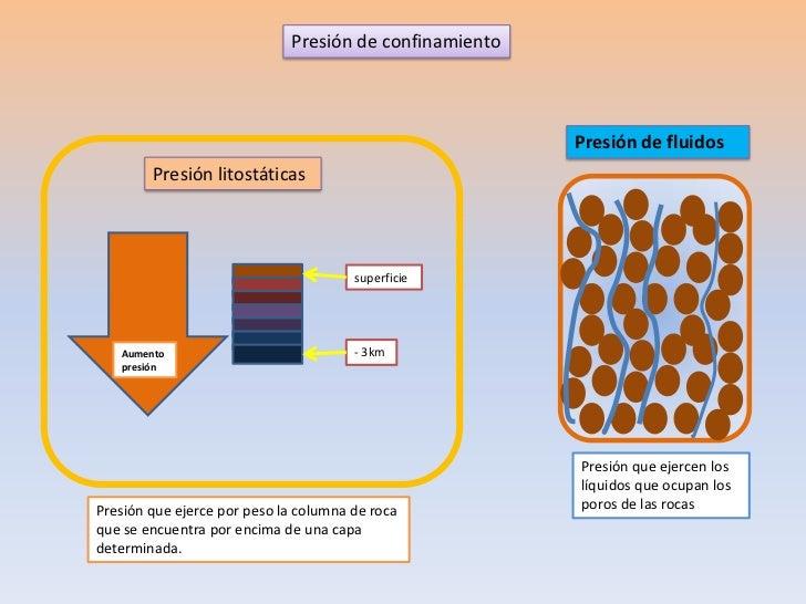 Presión de confinamiento                                                        Presión de fluidos        Presión litostát...