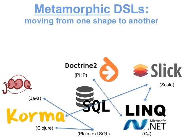 Metamorphic DSLs:  moving from one shape to another  (Java)  (Clojure)  (Scala)  (C#)  (PHP)  (Plain text SQL)