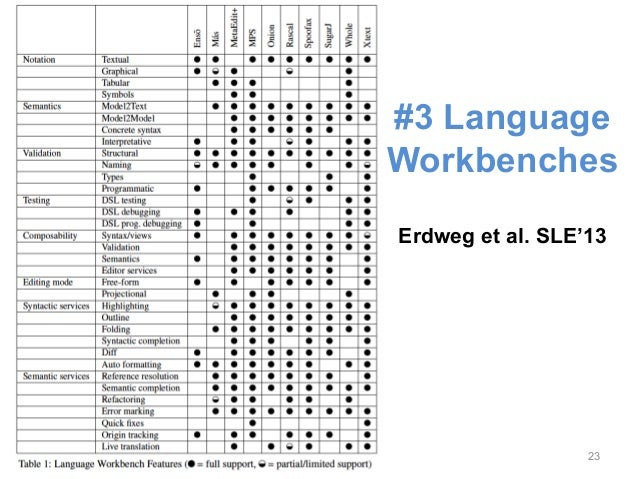 #3 The community of language  engineering is providing more and  more mature solutions for building  DSLs – being external...