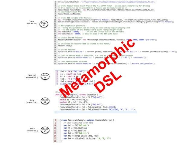 Metamorphic DSL  IDE 1  a  DSL  Specification  a  DSL  Articfact  IDE 2