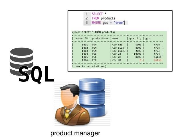 software engineer  (Java API)  marketing engineer  product manager