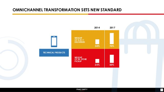 OMNICHANNEL TRANSFORMATION SETS NEW STANDARD TECHNICAL PRODUCTS 9 2014 2017 30% 70% 50%25% WEIGHT OF D/D+1 DELIVERIES WEIG...
