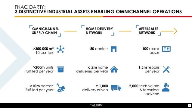 FNAC DARTY: 3 DISTINCTIVE INDUSTRIAL ASSETS ENABLING OMNICHANNEL OPERATIONS 7 >200m units fulfilled per year >10m parcels ...
