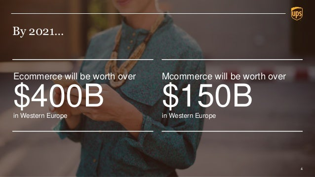 By 2021… 4 Ecommerce will be worth over $400Bin Western Europe Mcommerce will be worth over $150Bin Western Europe