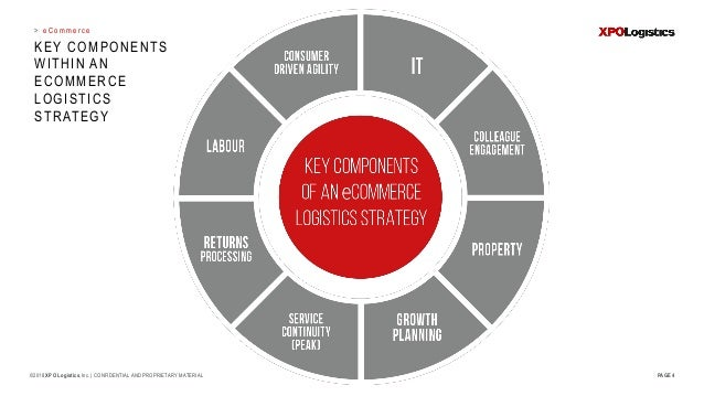 > KEY COMPONENTS WITHIN AN ECOMMERCE LOGISTICS STRATEGY PAGE 4 e C o m m e r c e ©2018 XPO Logistics,Inc.   CONFIDENTIAL A...